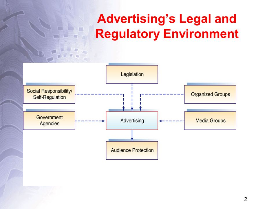 2 Advertising's Legal and Regulatory Environment