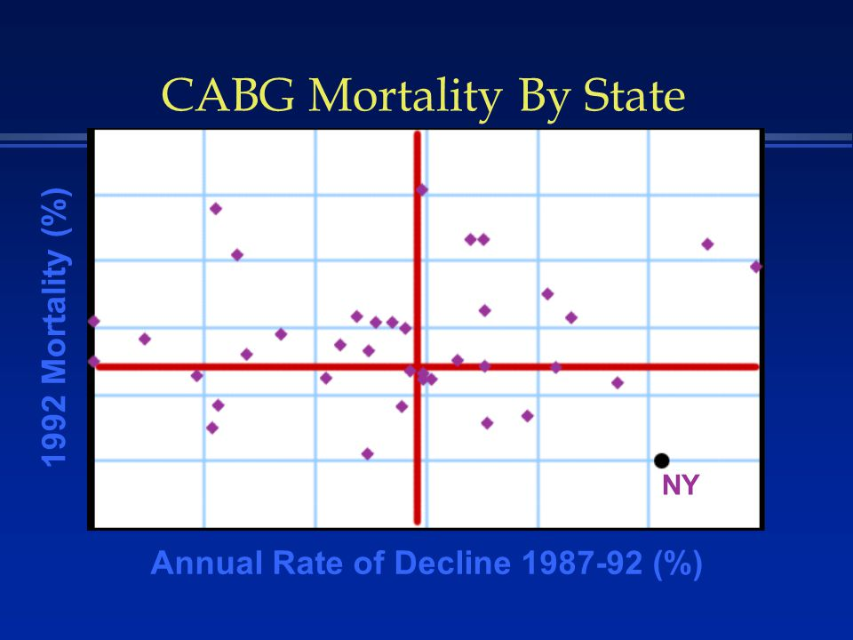 CABG Mortality By State 1992 Mortality (%) Annual Rate of Decline 1987-92 (%) NY
