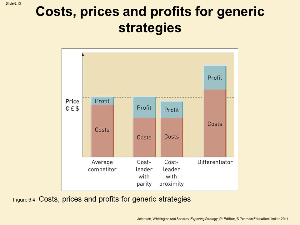 Slide 6.13 Johnson, Whittington and Scholes, Exploring Strategy, 9 th Edition, © Pearson Education Limited 2011 Costs, prices and profits for generic strategies Figure 6.4 Costs, prices and profits for generic strategies