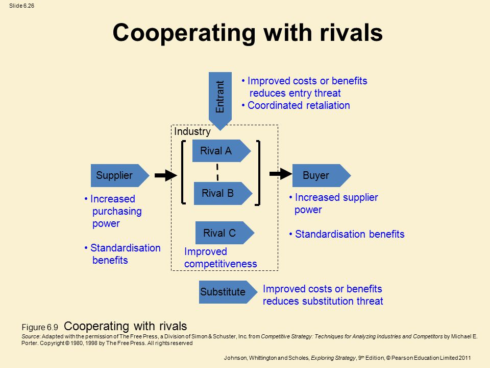 Slide 6.26 Johnson, Whittington and Scholes, Exploring Strategy, 9 th Edition, © Pearson Education Limited 2011 Cooperating with rivals SupplierBuyer Rival C Rival B Rival A Entrant Substitute Increased supplier power Standardisation benefits Improved costs or benefits reduces substitution threat Increased purchasing power Standardisation benefits Improved costs or benefits reduces entry threat Coordinated retaliation Improved competitiveness Industry Figure 6.9 Cooperating with rivals Source: Adapted with the permission of The Free Press, a Division of Simon & Schuster, Inc.
