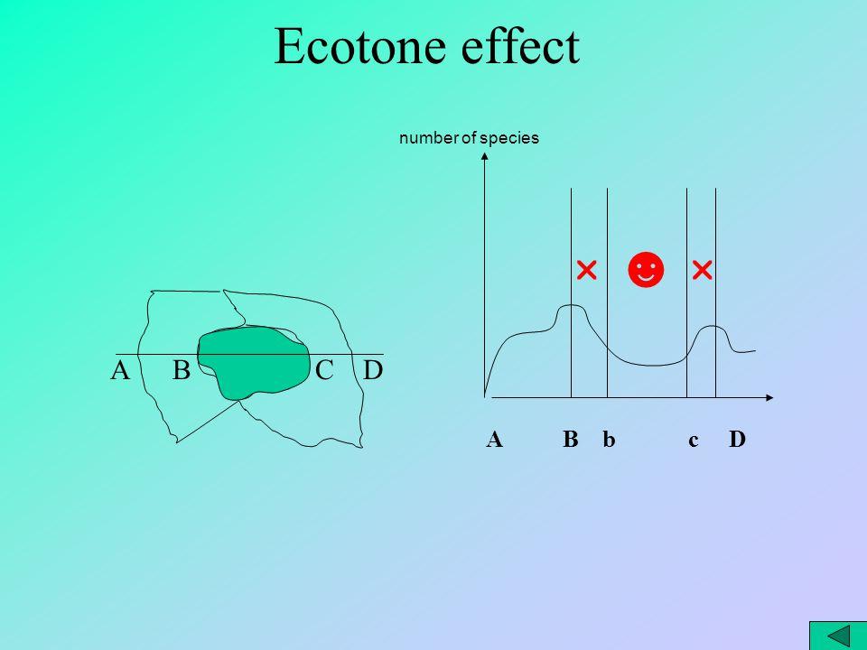 A B b c D number of species ☻  A B C D Ecotone effect