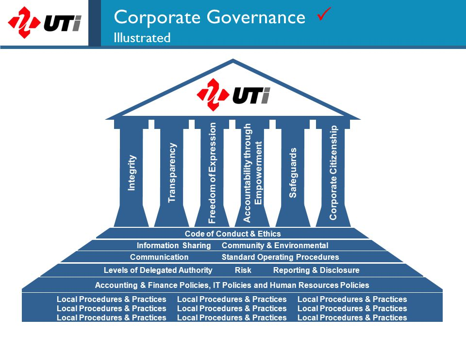 Corporate Governance  Illustrated IntegrityTransparencyFreedom of Expression Accountability through Empowerment SafeguardsCorporate Citizenship Local Procedures & Practices Local Procedures & Practices Local Procedures & Practices Information Sharing Community & Environmental Levels of Delegated Authority Risk Reporting & Disclosure Code of Conduct & Ethics Accounting & Finance Policies, IT Policies and Human Resources Policies Communication Standard Operating Procedures