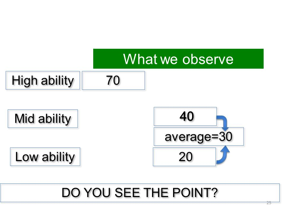 Mid ability High ability Low ability 70 20 25 What we observe DO YOU SEE THE POINT average=30