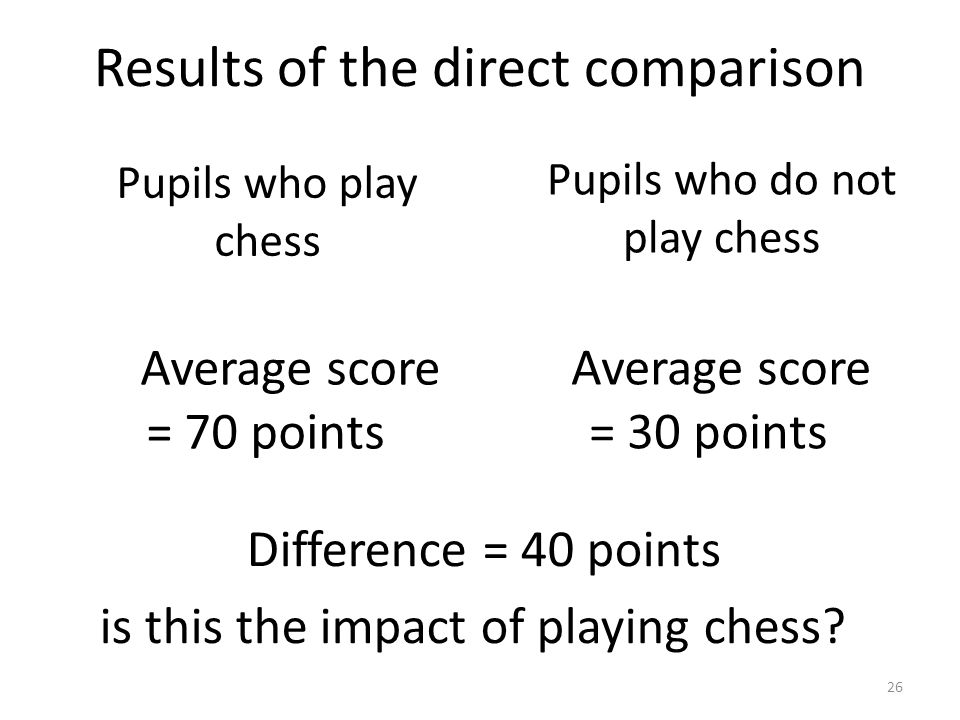 Results of the direct comparison Pupils who play chess Average score = 70 points Pupils who do not play chess Average score = 30 points Difference = 40 points is this the impact of playing chess.