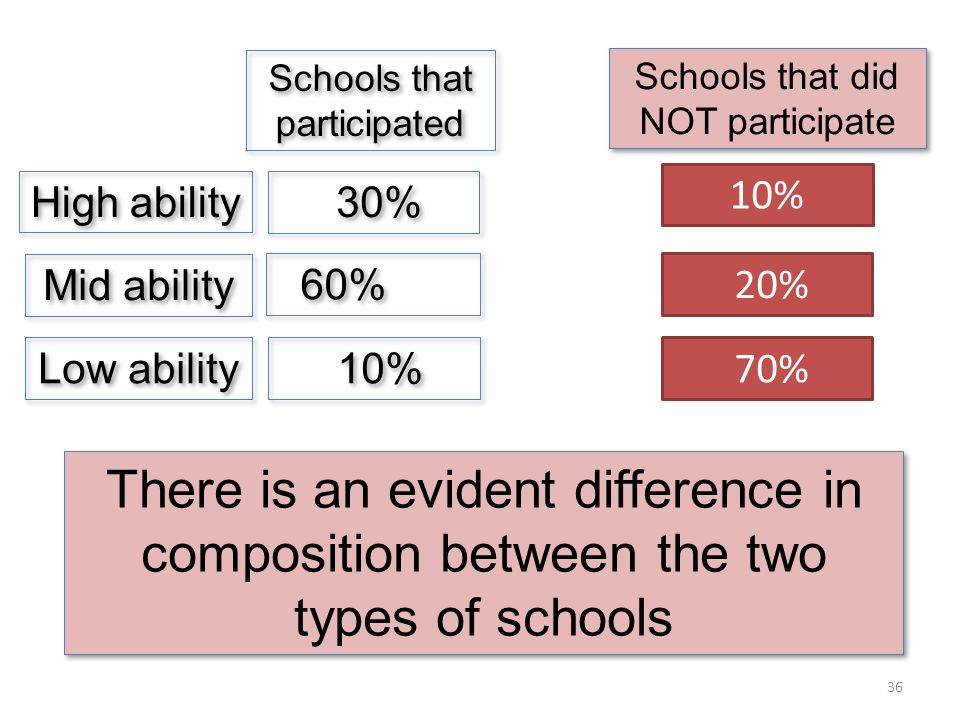 Mid ability High ability Low ability Schools that participated Schools that did NOT participate 30% 60% 70% 36 There is an evident difference in composition between the two types of schools 20% 10%
