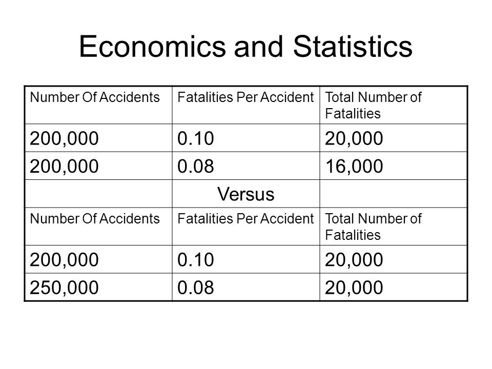 Economics and Statistics Number Of AccidentsFatalities Per AccidentTotal Number of Fatalities 200,0000.1020,000 200,0000.0816,000 Versus Number Of AccidentsFatalities Per AccidentTotal Number of Fatalities 200,0000.1020,000 250,0000.0820,000