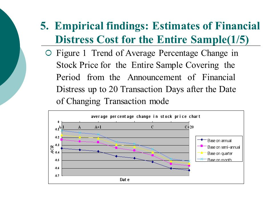 5. Empirical findings: Estimates of Financial Distress Cost for the Entire Sample(1/5)  Figure 1 Trend of Average Percentage Change in Stock Price fo