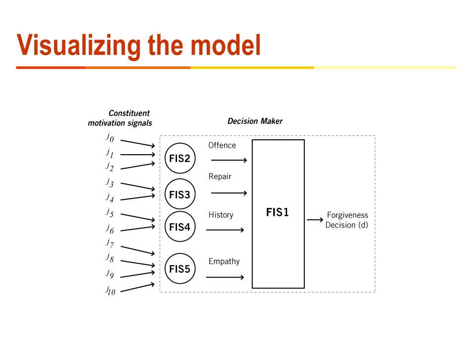 Visualizing the model