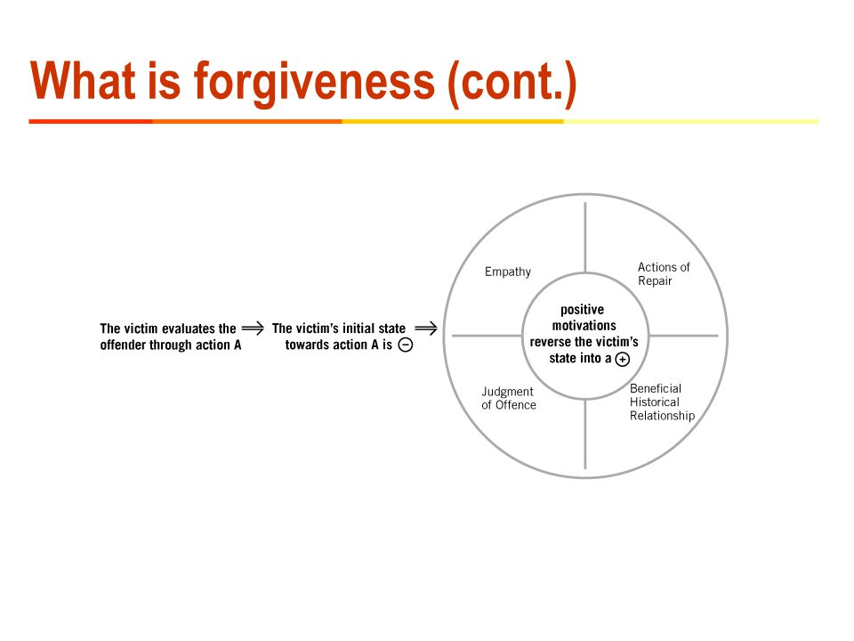 What is forgiveness (cont.)