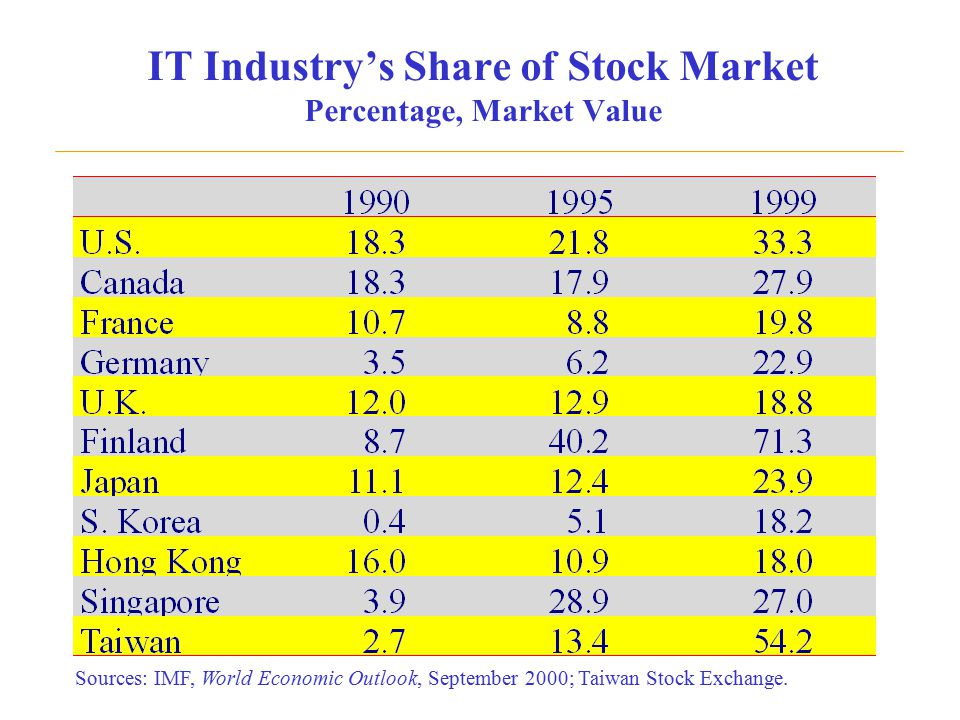IT Industry's Share of Stock Market Percentage, Market Value Sources: IMF, World Economic Outlook, September 2000; Taiwan Stock Exchange.