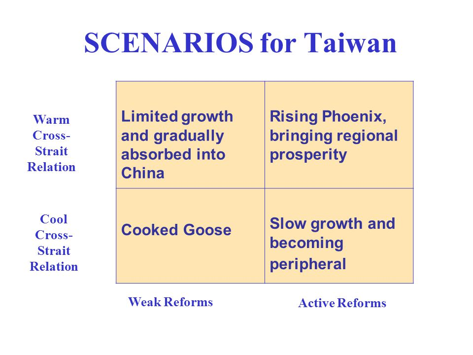 SCENARIOS for Taiwan Warm Cross- Strait Relation Cool Cross- Strait Relation Weak Reforms Active Reforms Limited growth and gradually absorbed into Ch