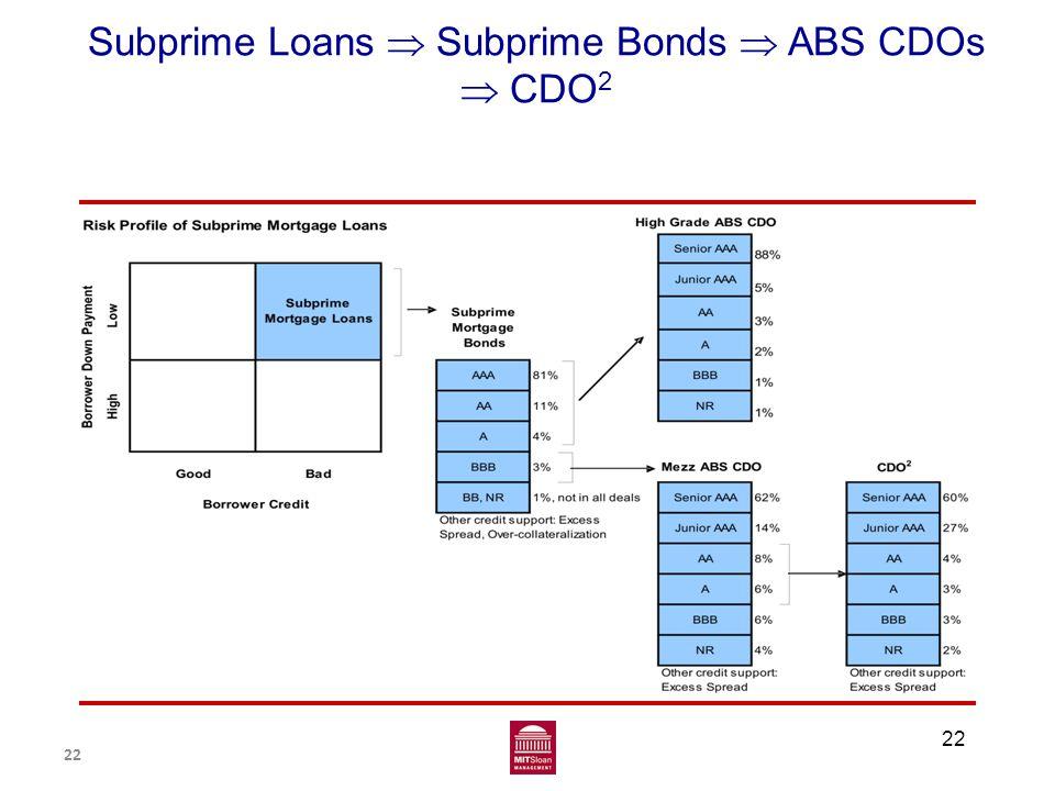 22 Subprime Loans  Subprime Bonds  ABS CDOs  CDO 2