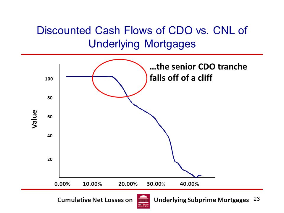 23 Discounted Cash Flows of CDO vs.