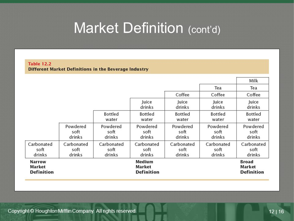 12   16 Copyright © Houghton Mifflin Company. All rights reserved. Market Definition (cont'd)