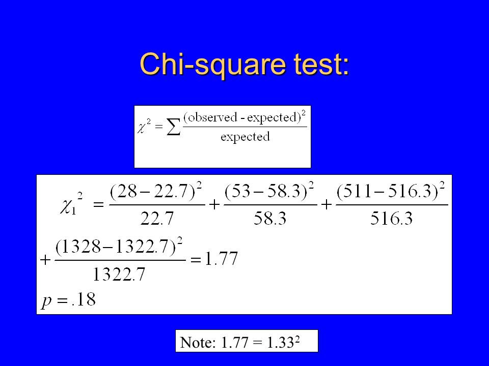 Chi-square test: Note: 1.77 = 1.33 2