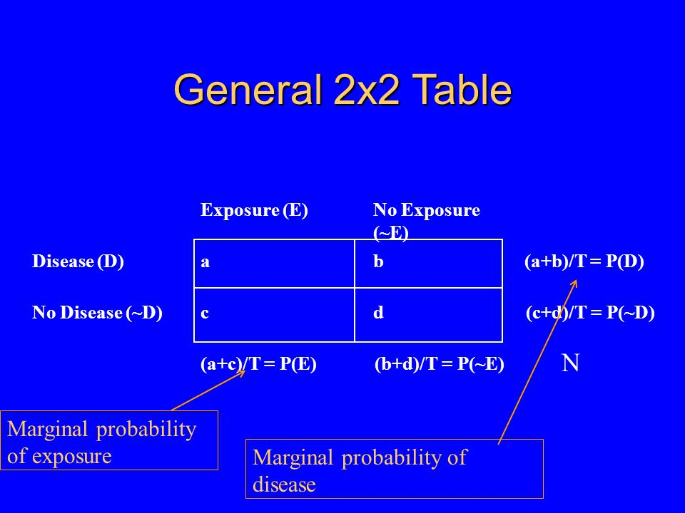 General 2x2 Table Exposure (E)No Exposure (~E) Disease (D)ab(a+b)/T = P(D) No Disease (~D)cd(c+d)/T = P(~D) (a+c)/T = P(E) (b+d)/T = P(~E) Marginal probability of disease Marginal probability of exposure N
