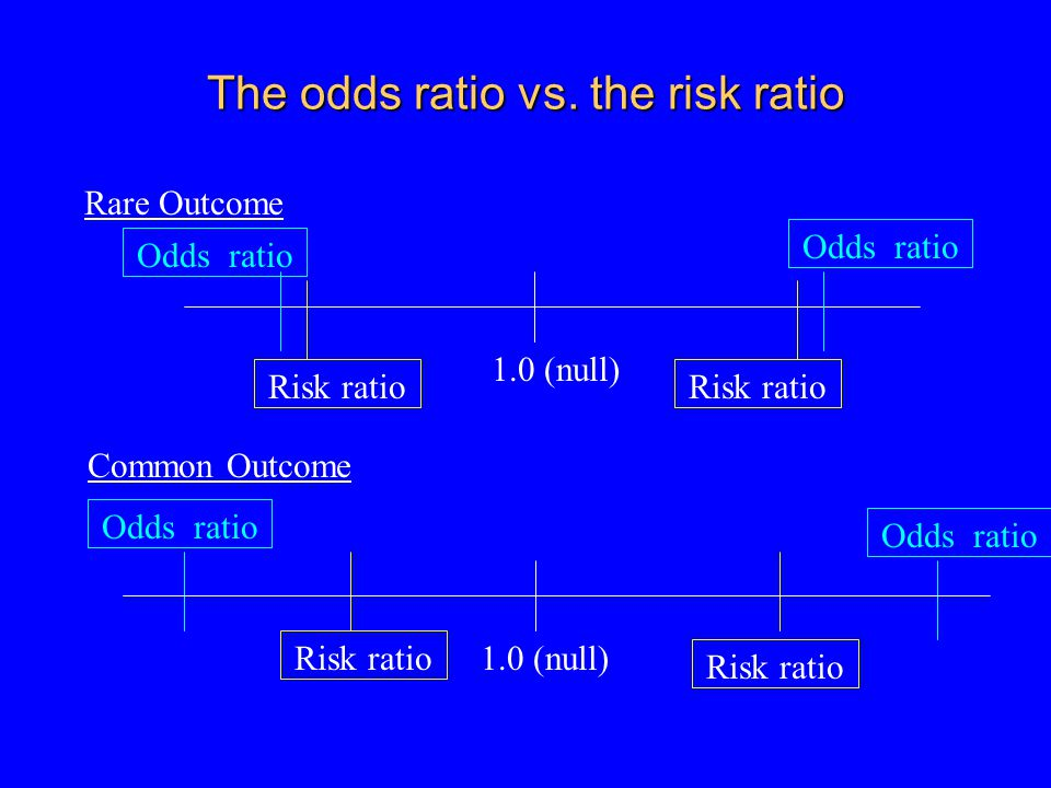 The odds ratio vs.