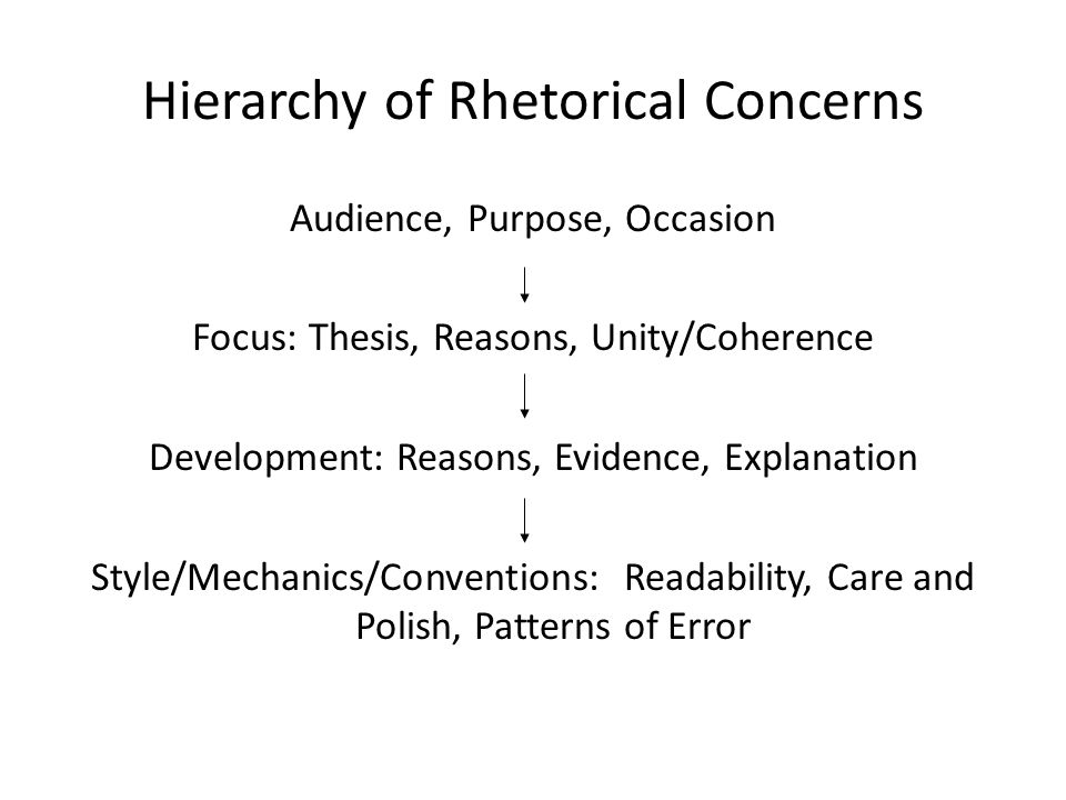 Hierarchy of Rhetorical Concerns Audience, Purpose, Occasion Focus: Thesis, Reasons, Unity/Coherence Development: Reasons, Evidence, Explanation Style