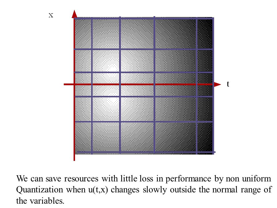 We can save resources with little loss in performance by non uniform Quantization when u(t,x) changes slowly outside the normal range of the variables
