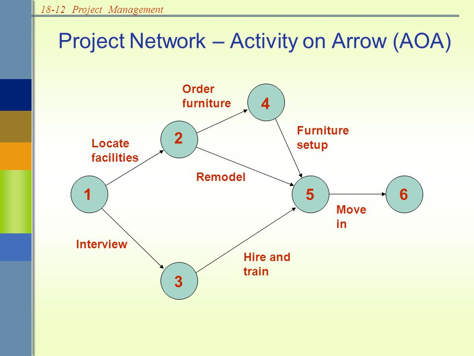 18-12Project Management Project Network – Activity on Arrow (AOA) 1 2 3 4 56 Locate facilities Order furniture Furniture setup Interview Hire and train Remodel Move in