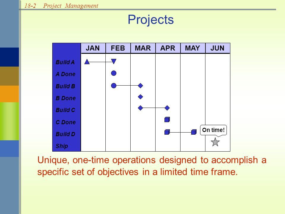 18-2Project Management Unique, one-time operations designed to accomplish a specific set of objectives in a limited time frame.