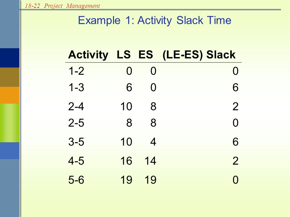 18-22Project Management Example 1: Activity Slack Time ActivityLSES(LE-ES) Slack 1-2000 1-3606 2-41082 2-5880 3-51046 4-516142 5-619 0