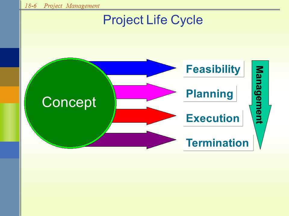 18-6Project Management Project Life Cycle Concept Feasibility Planning Execution Termination Management