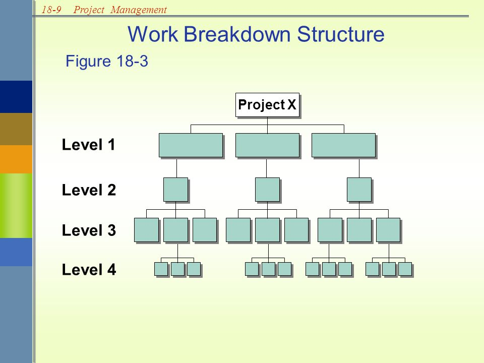 18-10Project Management MARAPRMAYJUNJULAUGSEPOCTNOVDEC Locate new facilities Interview staff Hire and train staff Select and order furniture Remodel and install phones Move in/startup Planning and Scheduling Gantt Chart