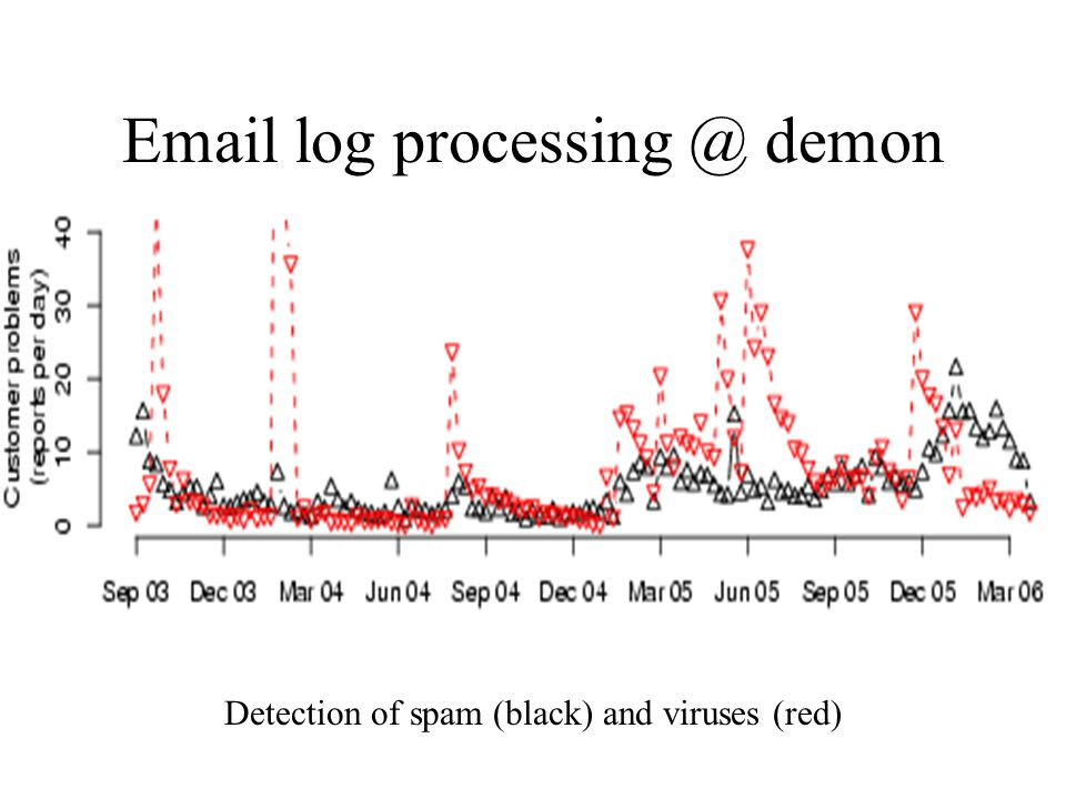 Email log processing @ demon Detection of spam (black) and viruses (red)