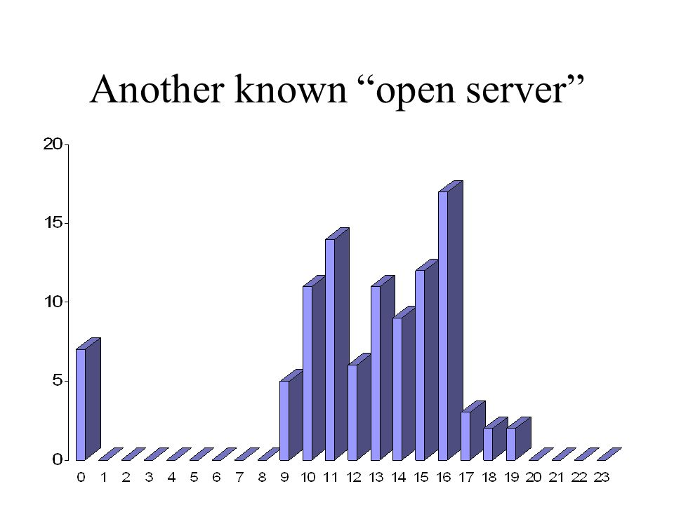 Another known open server