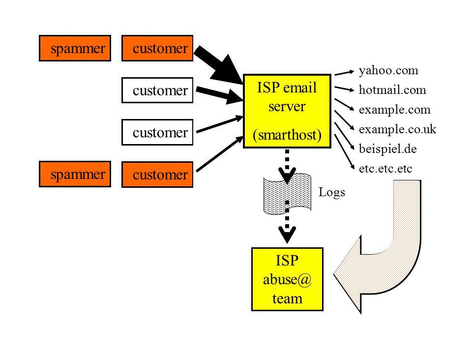 ISP email server (smarthost) yahoo.com hotmail.com example.com example.co.uk beispiel.de etc.etc.etc customer ISP abuse@ team spammer Complaints customer Logs