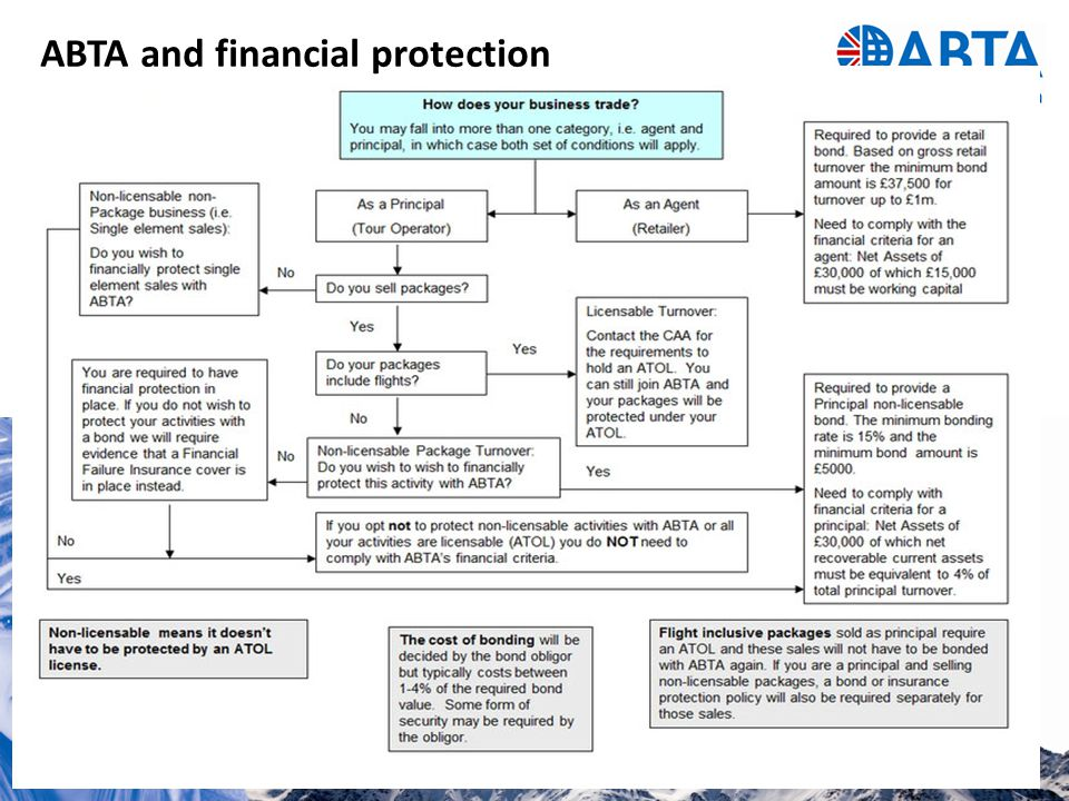 ABTA and financial protection