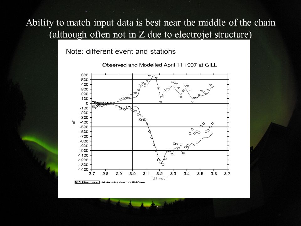 Ability to match input data is best near the middle of the chain (although often not in Z due to electrojet structure) Note: different event and stations