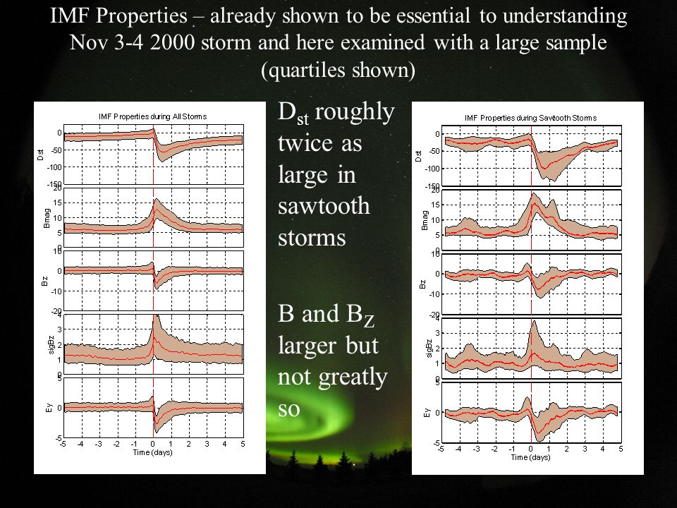 IMF Properties – already shown to be essential to understanding Nov 3-4 2000 storm and here examined with a large sample (quartiles shown) D st roughly twice as large in sawtooth storms B and B Z larger but not greatly so