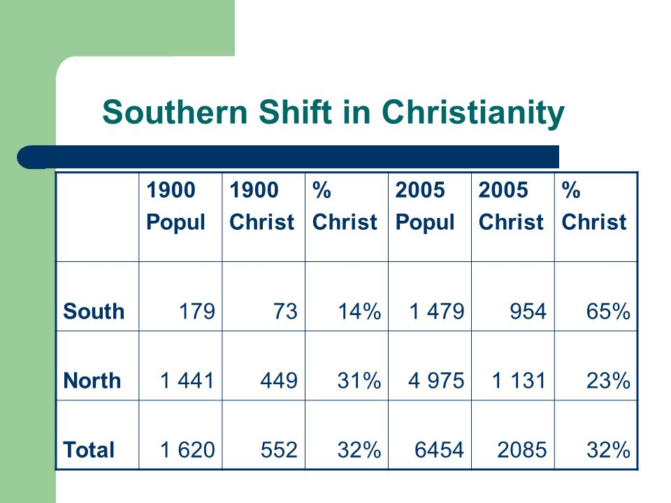 Southern Shift in Christianity 1900 Popul 1900 Christ % Christ 2005 Popul 2005 Christ % Christ South1797314%1 479 95465% North1 44144931%4 9751 13123% Total1 62055232%6454208532%