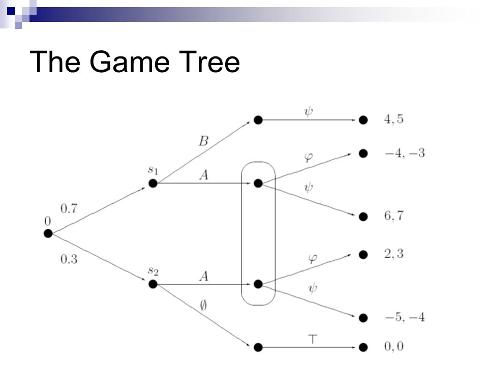 The Game Tree