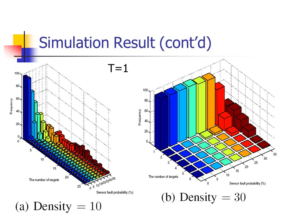 Simulation Result (cont'd) T=1