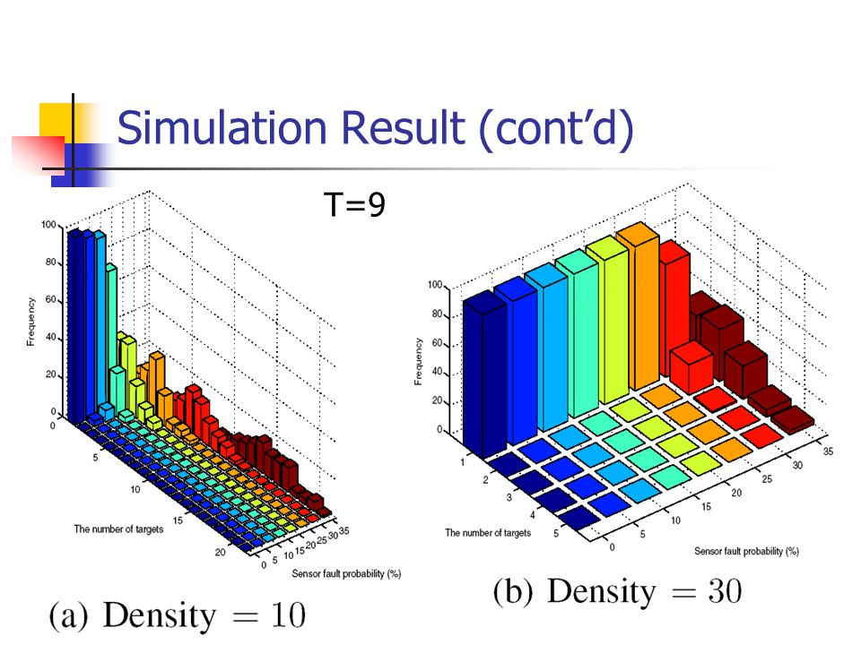Simulation Result (cont'd) T=9