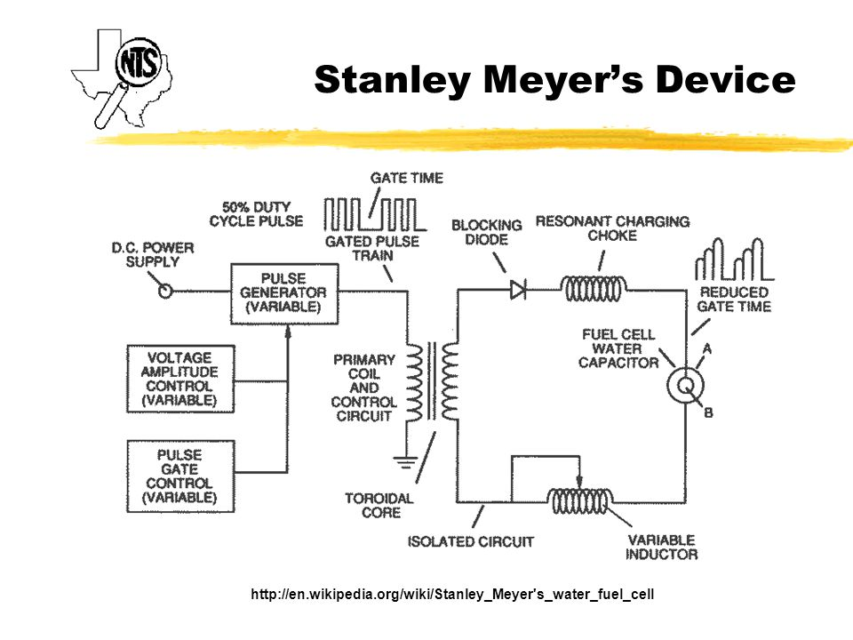 Stanley Meyer's Device http://en.wikipedia.org/wiki/Stanley_Meyer s_water_fuel_cell