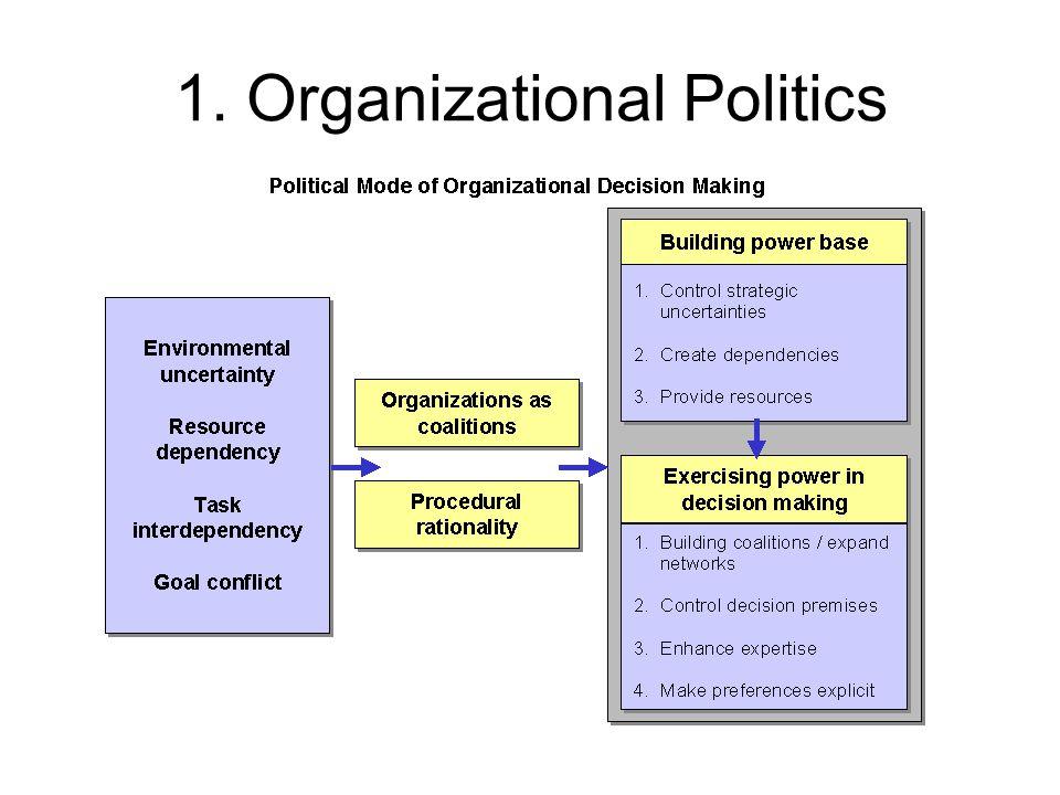 1. Organizational Politics