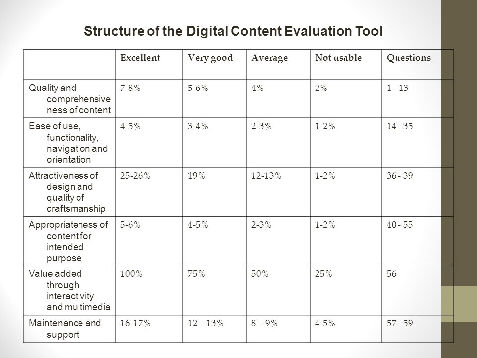 ExcellentVery goodAverageNot usableQuestions Quality and comprehensive ness of content 7-8%5-6%4%2%1 - 13 Ease of use, functionality, navigation and orientation 4-5%3-4%2-3%1-2%14 - 35 Attractiveness of design and quality of craftsmanship 25-26%19%12-13%1-2%36 - 39 Appropriateness of content for intended purpose 5-6%4-5%2-3%1-2%40 - 55 Value added through interactivity and multimedia 100%75%50%25%56 Maintenance and support 16-17%12 – 13%8 – 9%4-5%57 - 59 Structure of the Digital Content Evaluation Tool