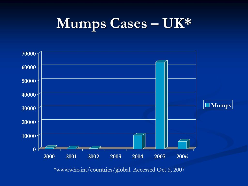 Mumps Cases – UK* *www.who.int/countries/global. Accessed Oct 5, 2007