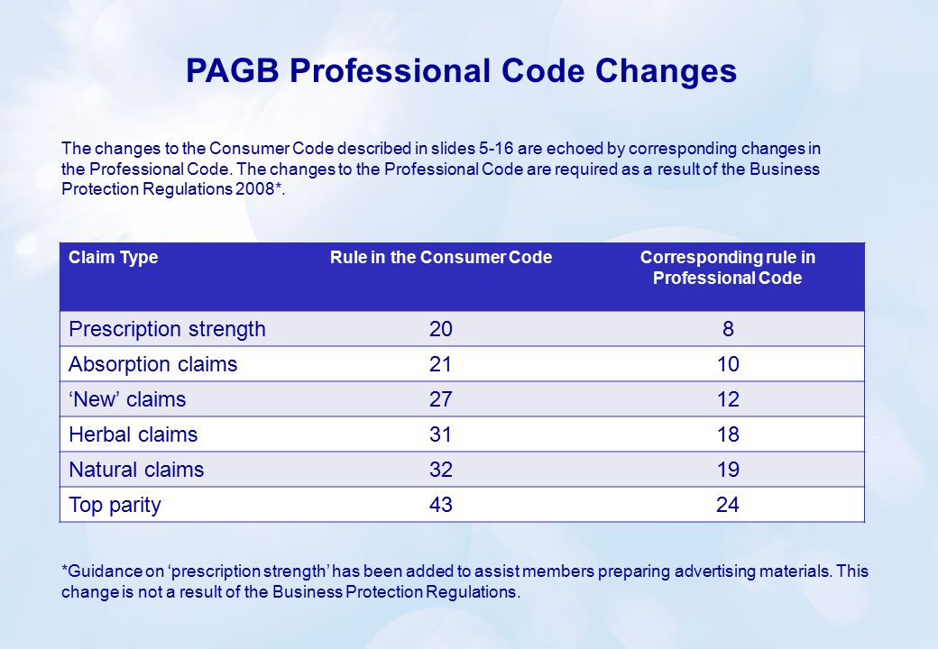 The changes to the Consumer Code described in slides 5-16 are echoed by corresponding changes in the Professional Code.