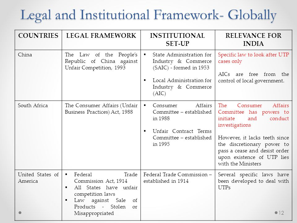 Legal and Institutional Framework- Globally COUNTRIESLEGAL FRAMEWORKINSTITUTIONAL SET-UP RELEVANCE FOR INDIA ChinaThe Law of the People's Republic of China against Unfair Competition, 1993  State Administration for Industry & Commerce (SAIC) - formed in 1953  Local Administration for Industry & Commerce (AIC) Specific law to look after UTP cases only AICs are free from the control of local government.