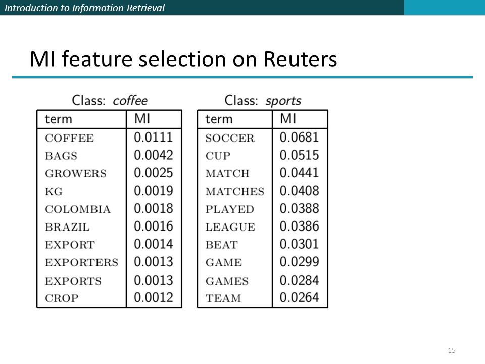 Introduction to Information Retrieval 15 MI feature selection on Reuters