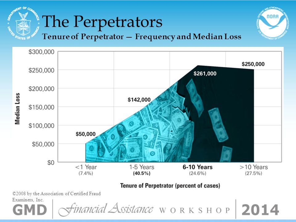 The Perpetrators Age of Perpetrator — Median Loss ©2008 by the Association of Certified Fraud Examiners, Inc.