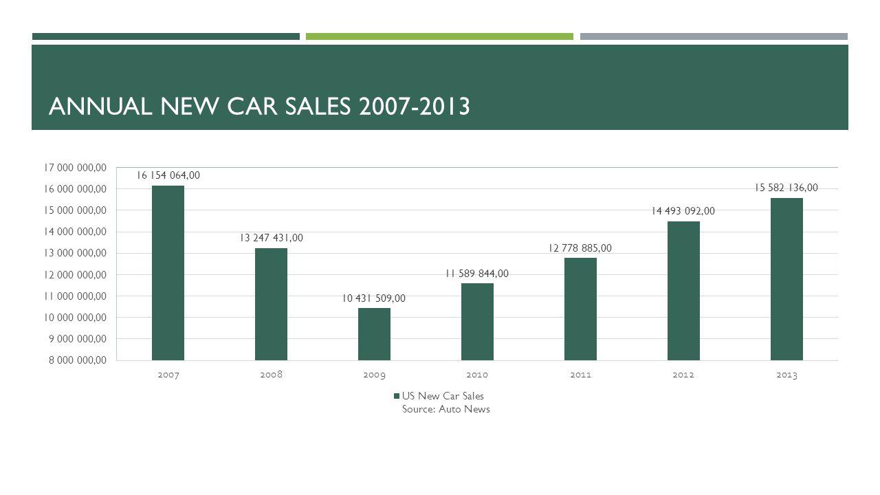 ANNUAL NEW CAR SALES 2007-2013