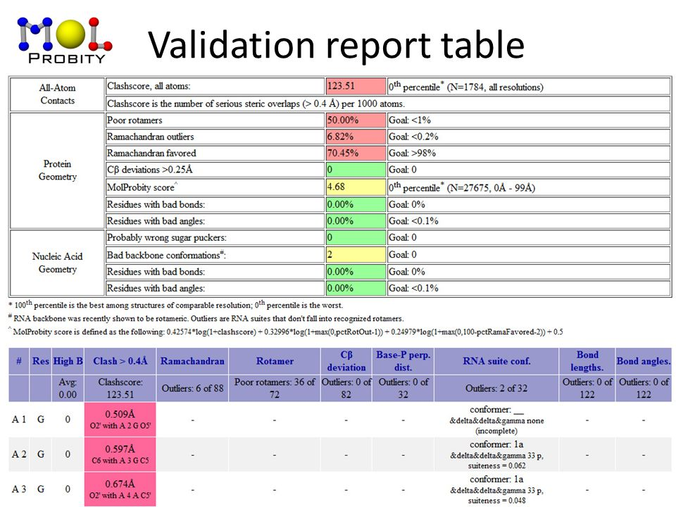 Validation report table