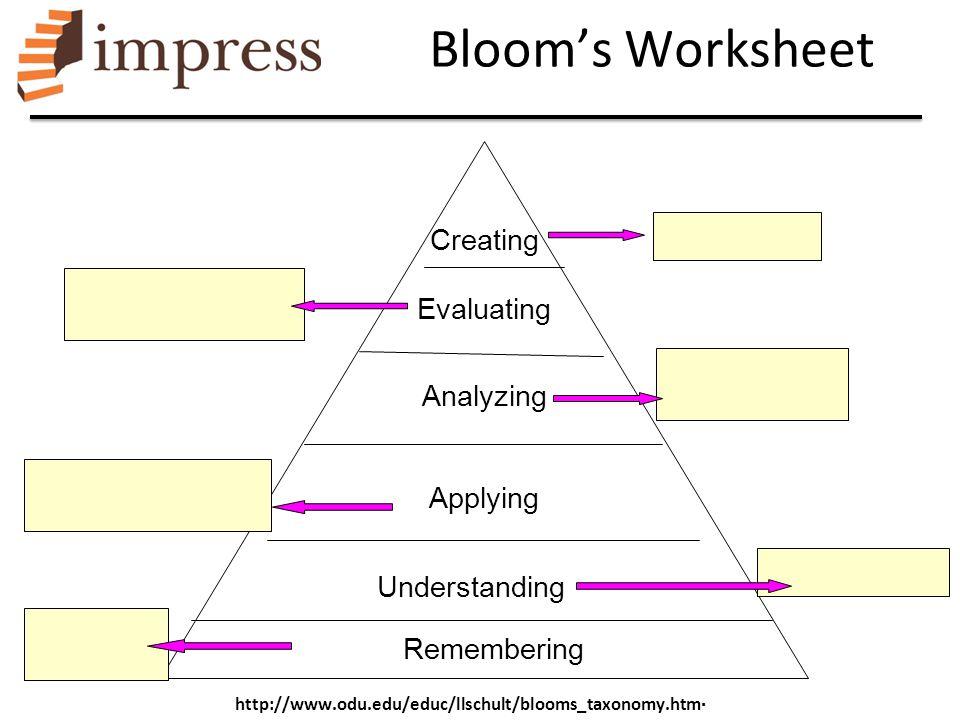 Creating Evaluating Analyzing Applying Understanding Remembering http://www.odu.edu/educ/llschult/blooms_taxonomy.htm  Bloom's Worksheet