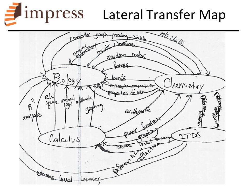 Lateral Transfer Map